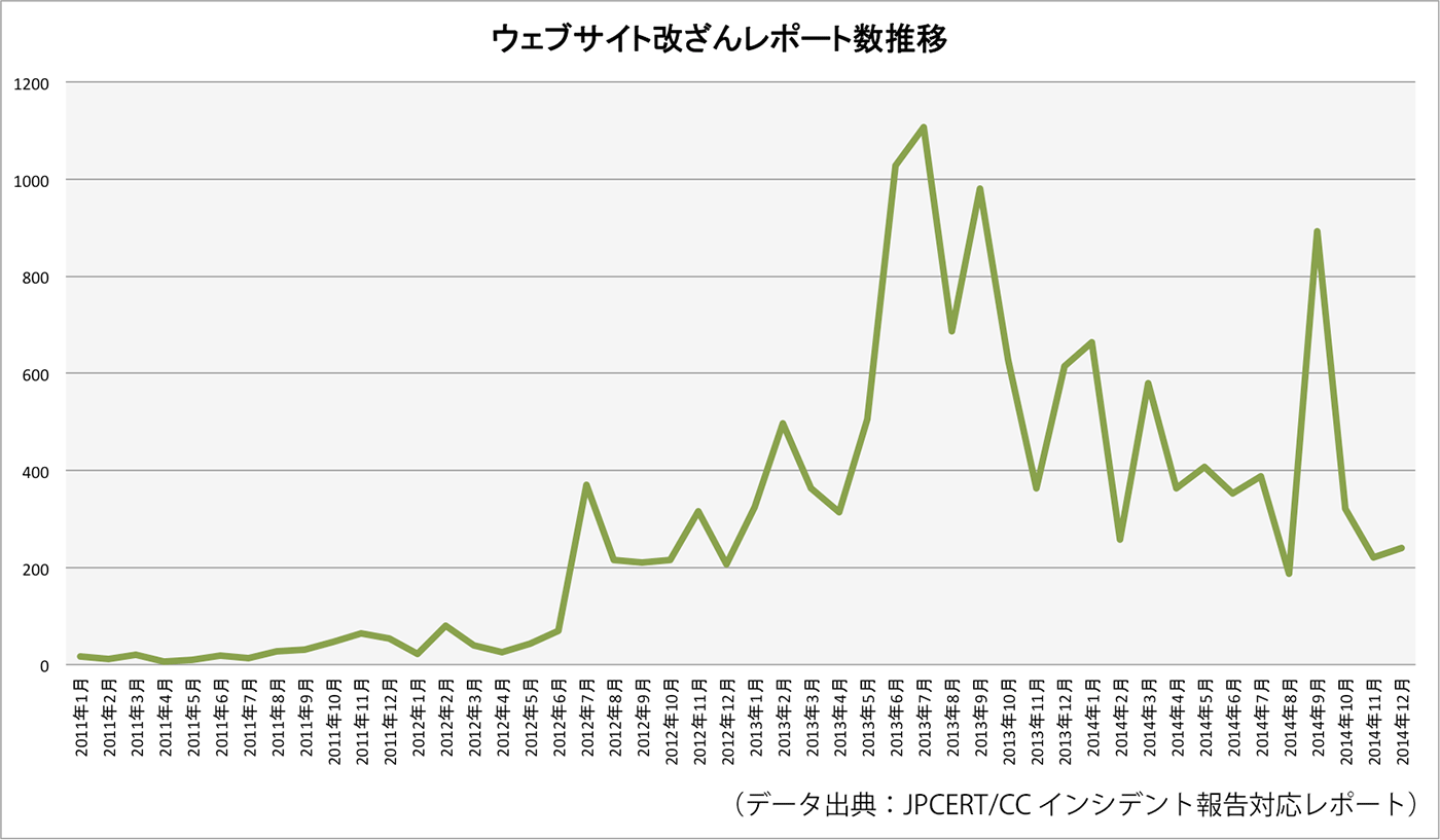 incident-graph2.png
